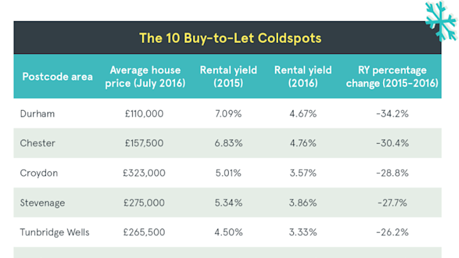 Blackburn Tops The League Table For Buy-To-Let Rental Returns