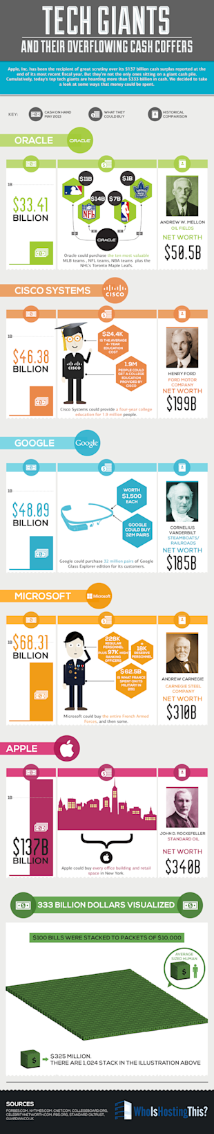 Tech Giants and Their Overflowing Cash Coffers [Infographic] image techgiants