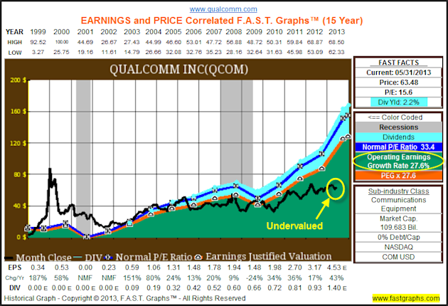 Qualcomm Inc: Fundamental Stock Research Analysis image qcom1