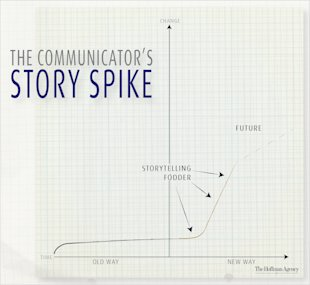 PR's Answer to the Classic Storytelling Arc image communicators spike