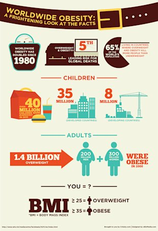 Worldwide Obesity: A Frightening Look at The Facts image Worldwide Obesity