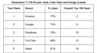 Amazon is Killing it with Millennials (and Advertisers) image gen y most liked technology brands1 300x165