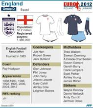 The England squad for the 2012 UEFA Euro Championship
