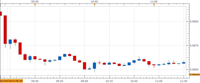 Forex_USDCAD-_Trading_Canada_Employment_Report_body_ScreenShot245.png, USD/CAD- Trading Canada Employment Report