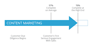 Content: Marketing's Best Friend or Worst Enemy? image Content Arrow 600x289