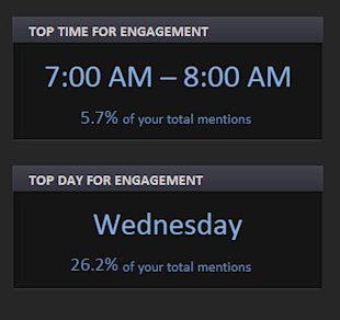10 Insights On Twitter's Raw Marketing Power image Top time and day for Twitter engagement