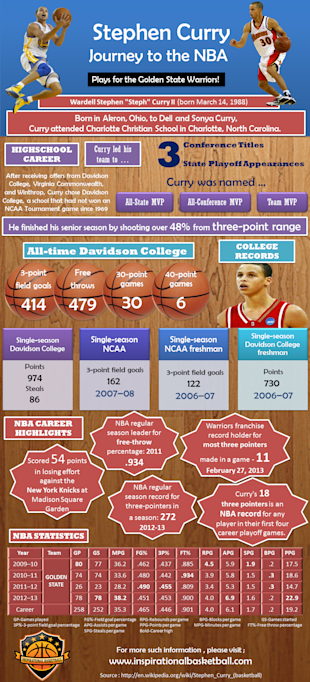 Stephen Curry [Infographic] image curryinfographic