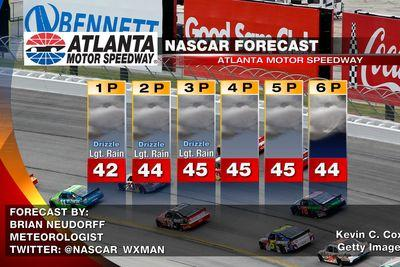 NASCAR at Atlanta 2015 race day weather forecast: Weather delays possible