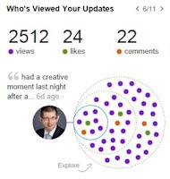 Measuring the Impact of a LinkedIn Status Message image Measuring the impact