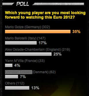 Gotze is the young player to watch in Euro 2012: Yahoo! poll