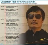 Graphic showing the sequence of events since Chinese dissident Chen Guangcheng escaped from house arrest in April and sought shelter at the US embassy in Beijing