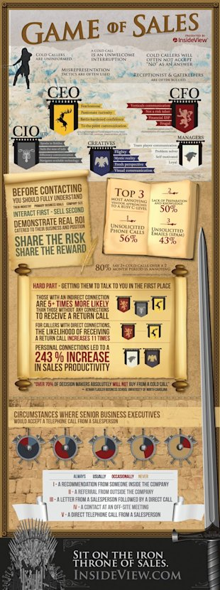 Understanding the Game of Sales [Infographic] image rsz insideview1