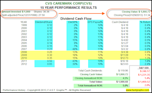 Dividend Contenders In Value for the Accumulation Phase and/or Income Distribution Phase of the Retirement Portfolio image CVS2