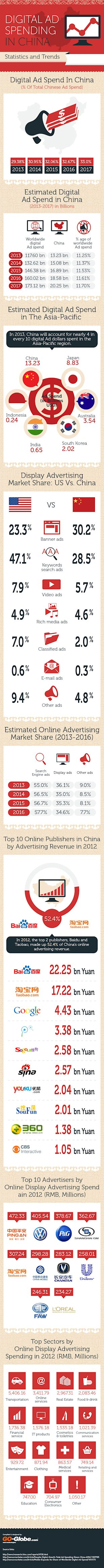 Digital Ad Spending in China image digital ad spend china15