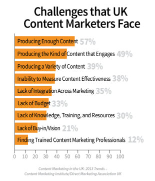 Content Marketing in the UK: 2013 Benchmarks, Budgets, and Trends [Research] image UK CHALLENGES 11