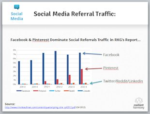 2013 Internet Marketing Trends (and How They'll Affect Your Organization) image social media referral traffic rkg
