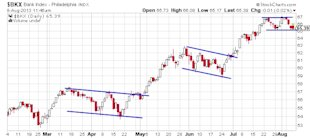 Four Important Stock Charts Showing Warning Signs image Bank Index chart1