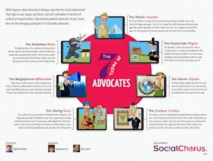 7 Types of Brand Advocates And What You Need To Know image 7 types brand advocates infographic