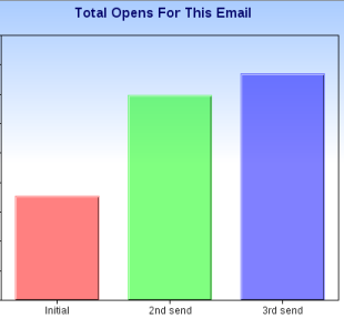 Case Study: 3 Easy Ways To Grow Your Audience And Get More Responses image open graph updated