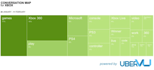 Social Media Face Off: Xbox vs. PlayStation image Xbox conversation map2