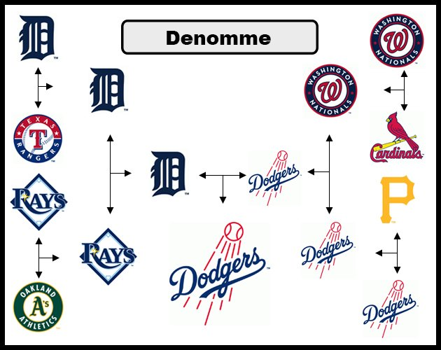 MLB predictions — Picks for the 2014 Blue Jays, standings, playoffs