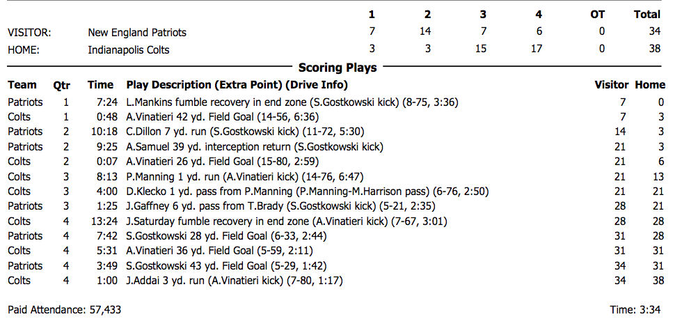 The strangely fascinating box score from Patriots at Colts in the AFC championship game on Jan. 21, 2007. (NFL GSIS)