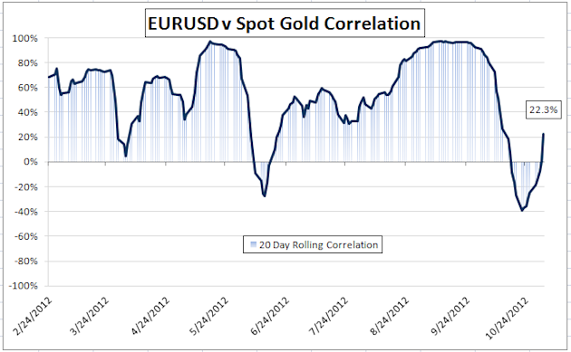 Gold-Forex_Correlations_11022012_European_Markets_Expected_to_Drive_Gold_body_Picture_1.png, Gold-Forex Correlations: European Markets Expected to Drive Gold