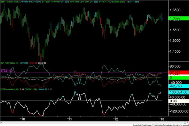 Forex_Analysis_US_Dollar_Speculators_are_Most_Short_Since_April_2011_body_GBP.png, Forex Analysis: US Dollar Speculators are Most Short Since April 2011