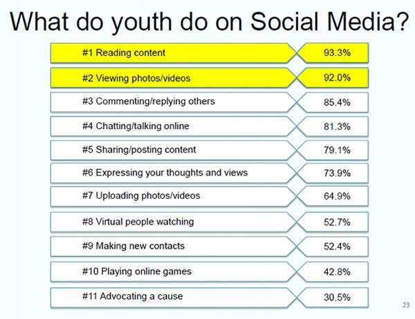 effects of gadgets addiction among teenagers The daunting effects of social media addiction  by  60% of the respondents even said they need to switch off their gadgets  having kids and teenagers.