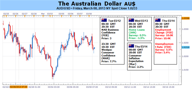 Australian_Dollar_Outlook_Clouded_Ahead_of_RBA_Rate_Decision_body_Picture_1.png, Australian Dollar Outlook Clouded Ahead of RBA Rate Decision