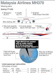 Fact file on the missing Malaysia Airlines MH370