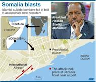 Somalia's new president has been moved to a secure compound after surviving an assassination bid that dented hopes of change in the violence-scarred country and brought condemnation from the United States