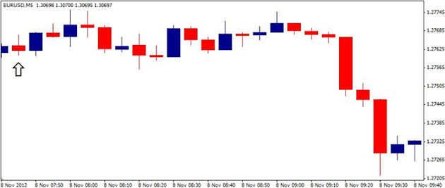 Forex_EURUSD-_Trading_the_European_Central_Bank_ECB_Rate_Decision_body_ScreenShot111.png, Forex: EUR/USD- Trading the European Central Bank (ECB) Rate Decision