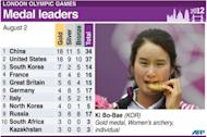 Graphic showing medals table for leading countries after Thursday's events