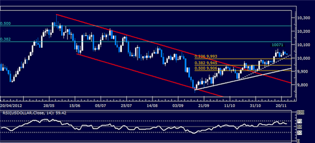 Forex_Analysis_US_Dollar_Classic_Technical_Report_11.23.2012_body_Picture_5.png, Forex Analysis: US Dollar Classic Technical Report 11.23.2012