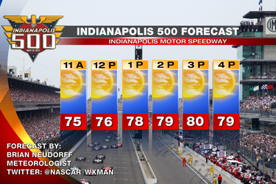 2015 Indy 500 race day weather forecast: Expect fair weather