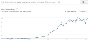 Outsourcing Your Content Marketing: Homework Required image Google Graphs Social Media