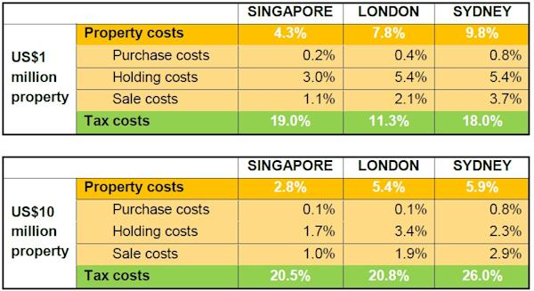 Forex income tax singapore