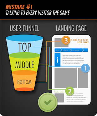 The 4 Most Costly Landing Page Mistakes: Talking to Visitors the Same image image041 resized 600