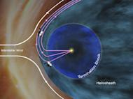 This artist's concept shows how NASA's Voyager 1 spacecraft is bathed in solar wind from the southern hemisphere flowing northward. This phenomenon creates a layer just inside the outer boundary of the heliosphere, the giant bubble of solar ion