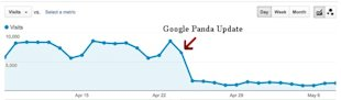 How to Diagnose Google Penalties and Website Traffic Drops image panda penalty analytics