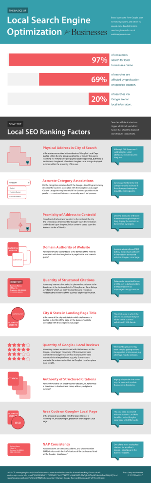 The Importance of a Local SEO Strategy [Infographic] image small business local seo infographic o