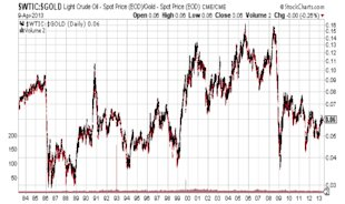 U.S. Dollar to Become Next Japanese Yen? image WTIC GOLD Light Crude Oil Spot Price stock chart