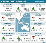 Asian markets were mixed following positive manufacturing figures from China and after eurozone finance chiefs agreed to boost the region's firewall against future debt crises