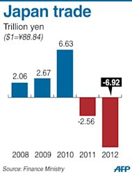 Graphic charting Japan's trade, which had a record deficit of 6.92 trillion in 2012, according to official data