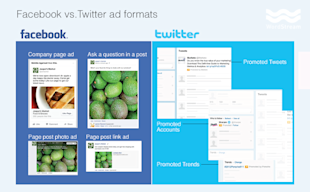Do Twitter Ads Work? Comparing The Ad Performance Of The Worlds Largest Social Networks image facebook vs twitter ad formats