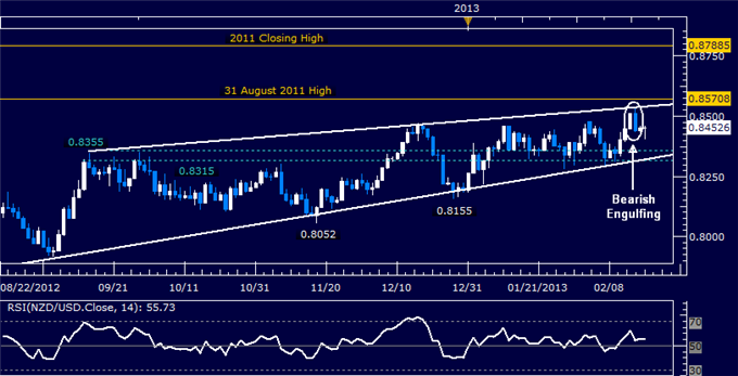 Forex_NZDUSD_Technical_Analysis_02.19.2013_body_Picture_5.png, NZD/USD Technical Analysis 02.19.2013