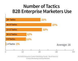 How Enterprises Handle B2B Content: 6 Key Insights From Our Research image b2b content enterprise research tactics 1