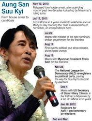 Chronology of events for Myanmar opposition icon Aung San Suu Kyi, who is standing in formal parliamentary elections, fifteen months after her release from house arrest