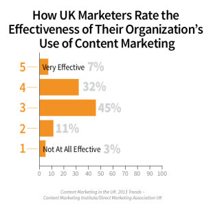 Content Marketing in the UK: 2013 Benchmarks, Budgets, and Trends [Research] image UK EFFECTIVENESS 11